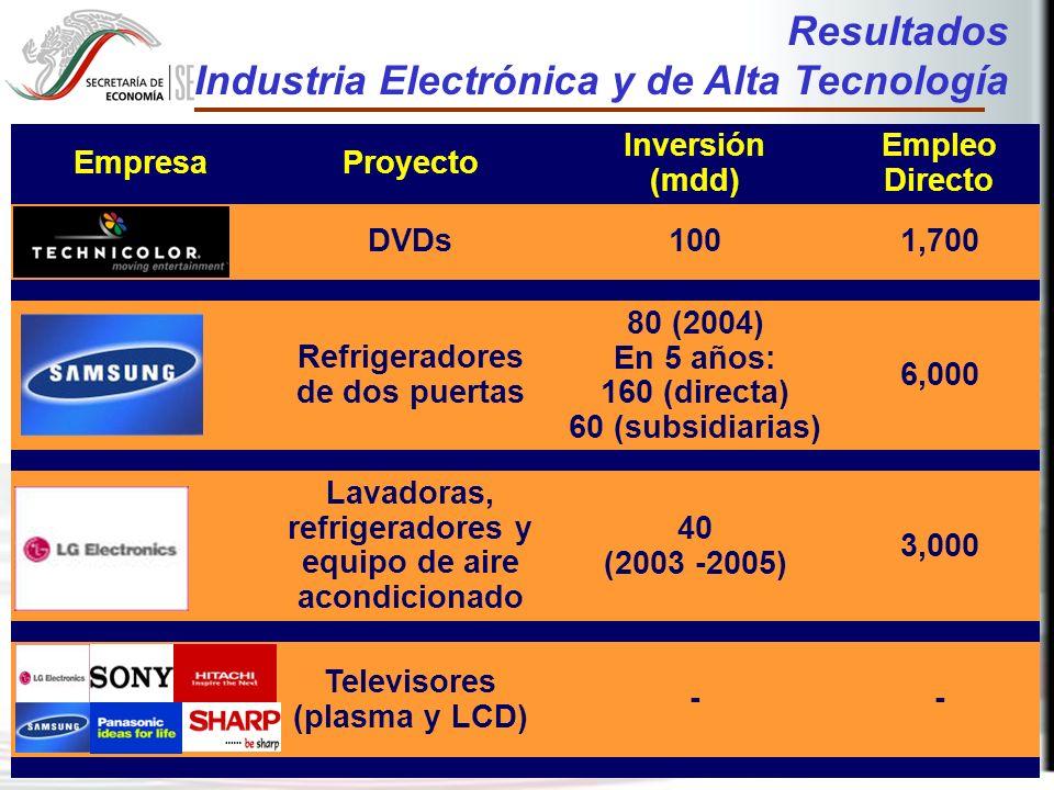 31 EmpresaProyecto Inversión (mdd) Empleo Directo DVDs1001,700 Refrigeradores de dos puertas 80 (2004) En 5 años: 160 (directa) 60 (subsidiarias) 6,000 Lavadoras, refrigeradores y equipo de aire acondicionado 40 (2003 -2005) 3,000 Televisores (plasma y LCD) -- Resultados Industria Electrónica y de Alta Tecnología