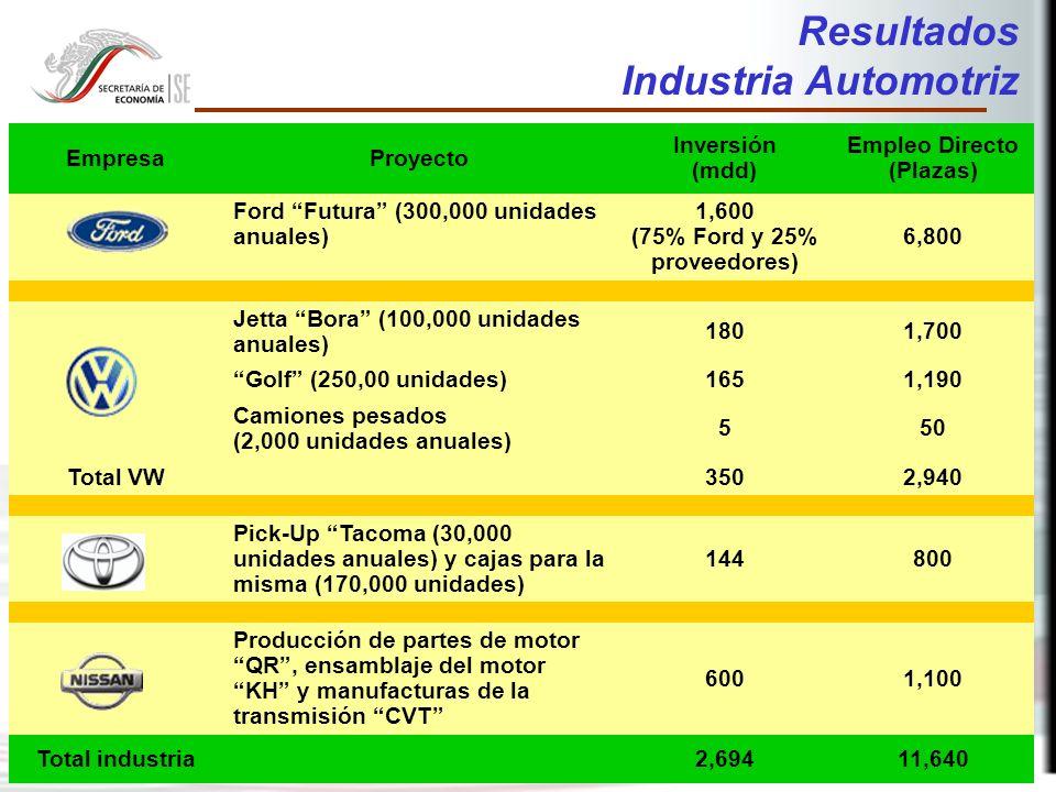 34 Resultados Industria Automotriz EmpresaProyecto Inversión (mdd) Empleo Directo (Plazas) Ford Futura (300,000 unidades anuales) 1,600 (75% Ford y 25% proveedores) 6,800 Jetta Bora (100,000 unidades anuales) 1801,700 Golf (250,00 unidades) 1651,190 Camiones pesados (2,000 unidades anuales) 550 Total VW3502,940 Pick-Up Tacoma (30,000 unidades anuales) y cajas para la misma (170,000 unidades) 144800 Producción de partes de motor QR, ensamblaje del motor KH y manufacturas de la transmisión CVT 6001,100 Total industria2,69411,640