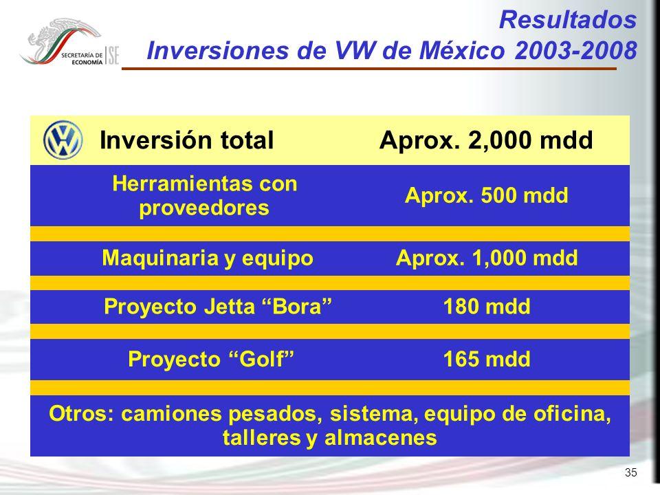 35 Resultados Inversiones de VW de México 2003-2008 Inversión totalAprox.