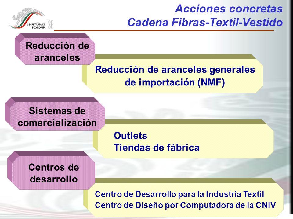38 Centro de Desarrollo para la Industria Textil Centro de Diseño por Computadora de la CNIV Outlets Tiendas de fábrica Reducción de aranceles generales de importación (NMF) Acciones concretas Cadena Fibras-Textil-Vestido Sistemas de comercialización Centros de desarrollo Reducción de aranceles