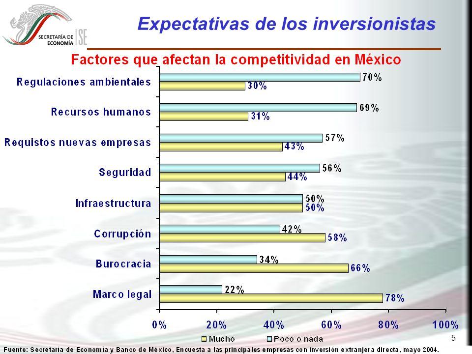 6 Factores Determinantes de la Inversión en Brasil y China versus México Factores Estructura Porcentual 1.