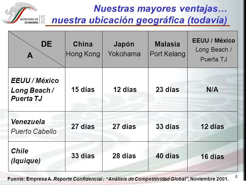 9 pero… costos de logística Días promedio para pasar aduana en una carga marítima