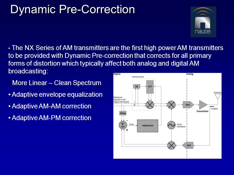Dynamic Pre-Correction The NX Series of AM transmitters are the first high power AM transmitters to be provided with Dynamic Pre-correction that corre