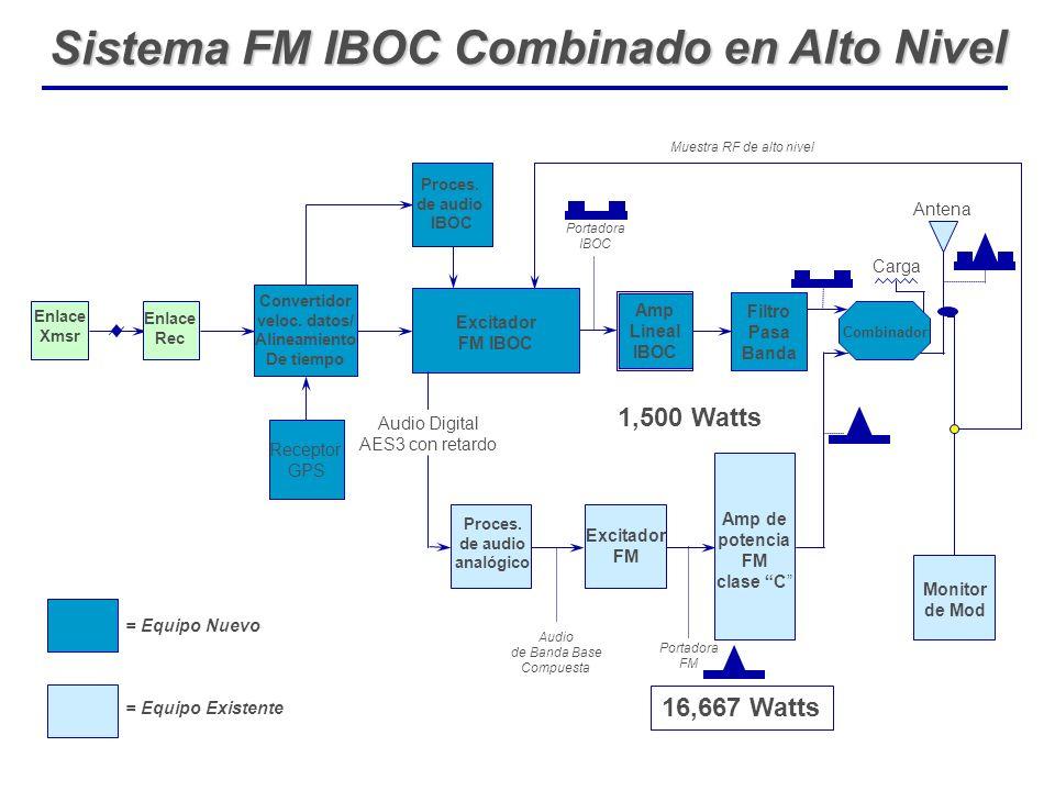 Sistema FM IBOC Combinado en Alto Nivel Audio de Banda Base Compuesta Enlace Xmsr Enlace Rec Excitador FM IBOC Portadora IBOC Amp Lineal IBOC Proces.