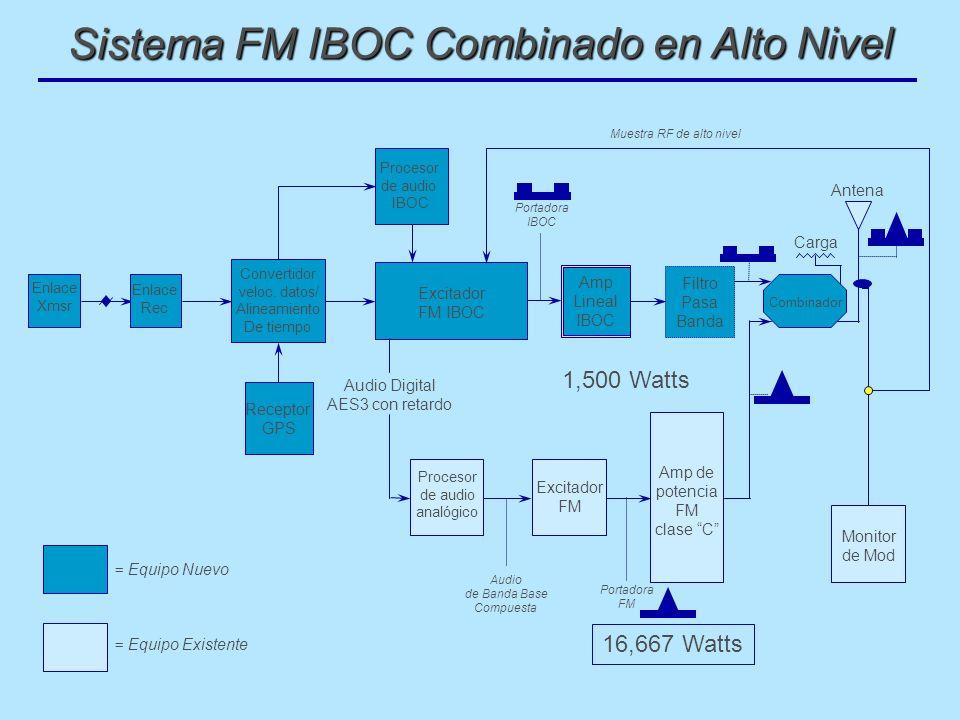 Sistema FM IBOC Combinado en Alto Nivel Audio de Banda Base Compuesta Enlace Xmsr Enlace Rec Excitador FM IBOC Portadora IBOC Amp Lineal IBOC Procesor