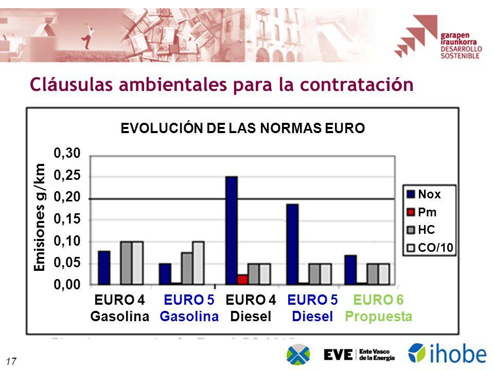 17 Cl á usulas ambientales para la contrataci ó n EURO 4 Gasolina EURO 5 Gasolina EURO 4 Diesel EURO 5 Diesel EURO 6 Propuesta Emisiones g/km 0,30 0,25 0,20 0,15 0,10 0,05 0,00 Nox Pm HC CO/10 EVOLUCIÓN DE LAS NORMAS EURO