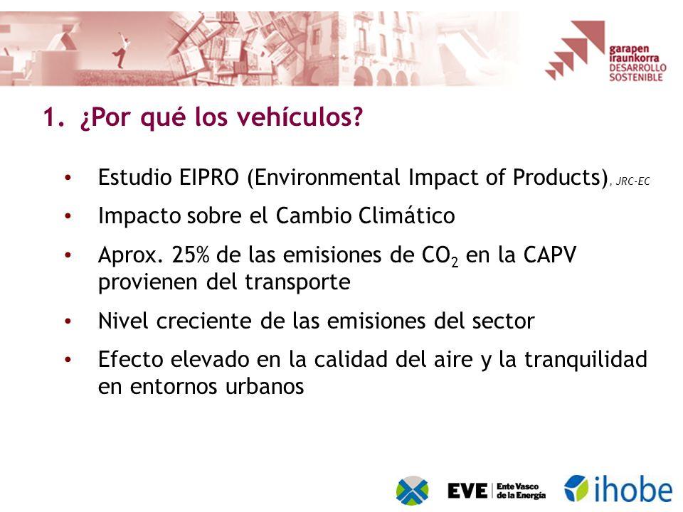 Estudio EIPRO (Environmental Impact of Products), JRC-EC Impacto sobre el Cambio Climático Aprox. 25% de las emisiones de CO 2 en la CAPV provienen de