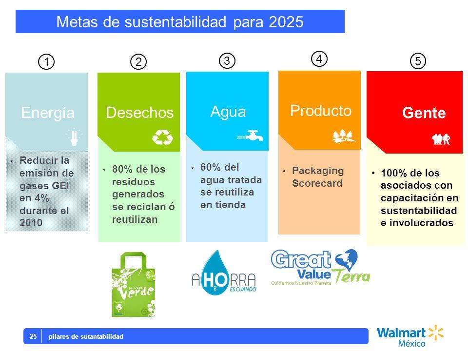 Reducir la emisión de gases GEI en 4% durante el 2010 Reducir la emisión de gases GEI en 4% durante el 2010 Energía Packaging Scorecard 60% del agua t