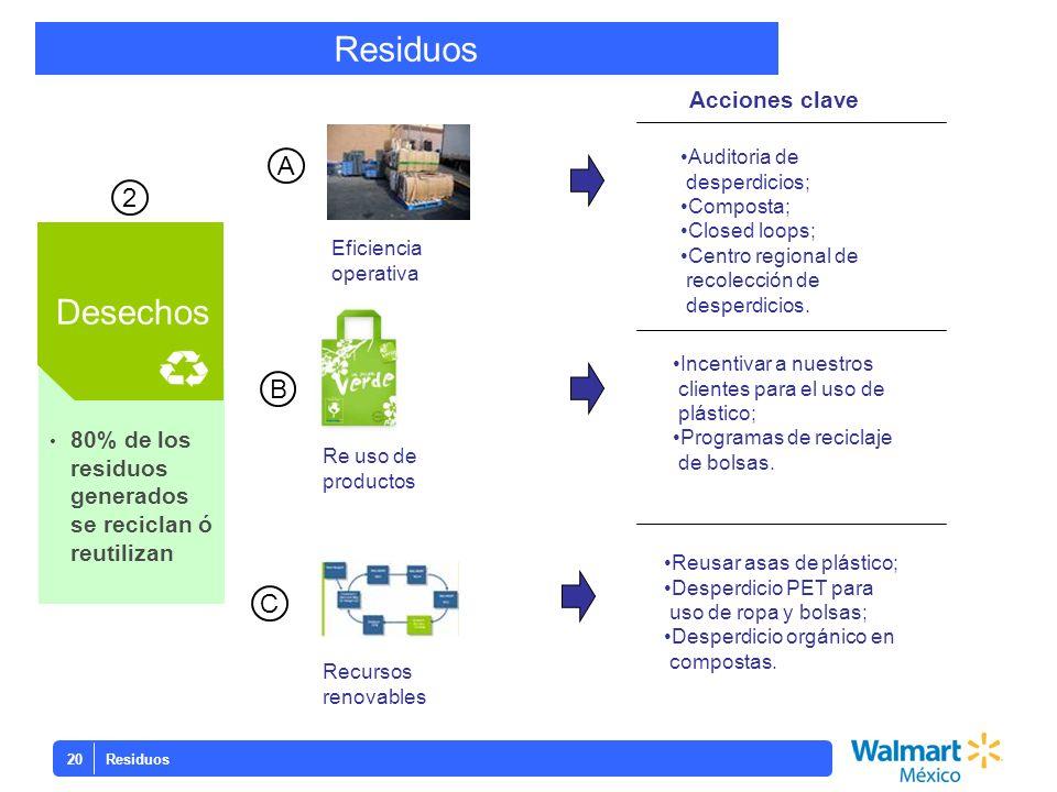 Residuos 20 80% de los residuos generados se reciclan ó reutilizan Desechos 2 Eficiencia operativa Re uso de productos Recursos renovables A B C Audit