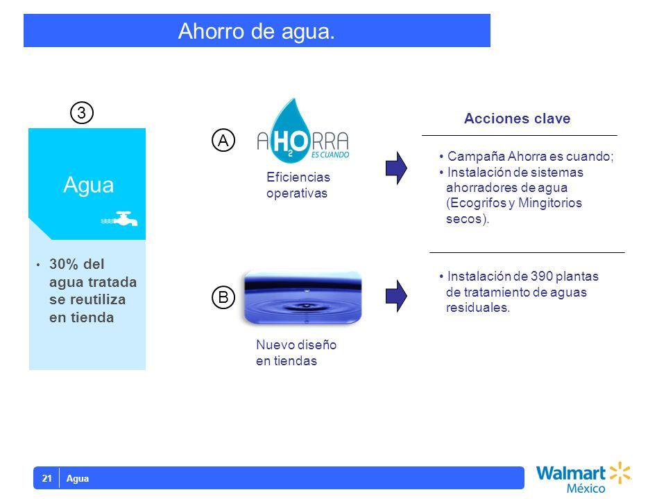 Agua21 30% del agua tratada se reutiliza en tienda Agua 3 Eficiencias operativas Nuevo diseño en tiendas A B Campaña Ahorra es cuando; Instalación de