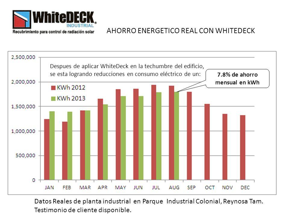 7.8% de ahorro mensual en kWh Despues de aplicar WhiteDeck en la techumbre del edificio, se esta logrando reducciones en consumo eléctrico de un: Datos Reales de planta industrial en Parque Industrial Colonial, Reynosa Tam.
