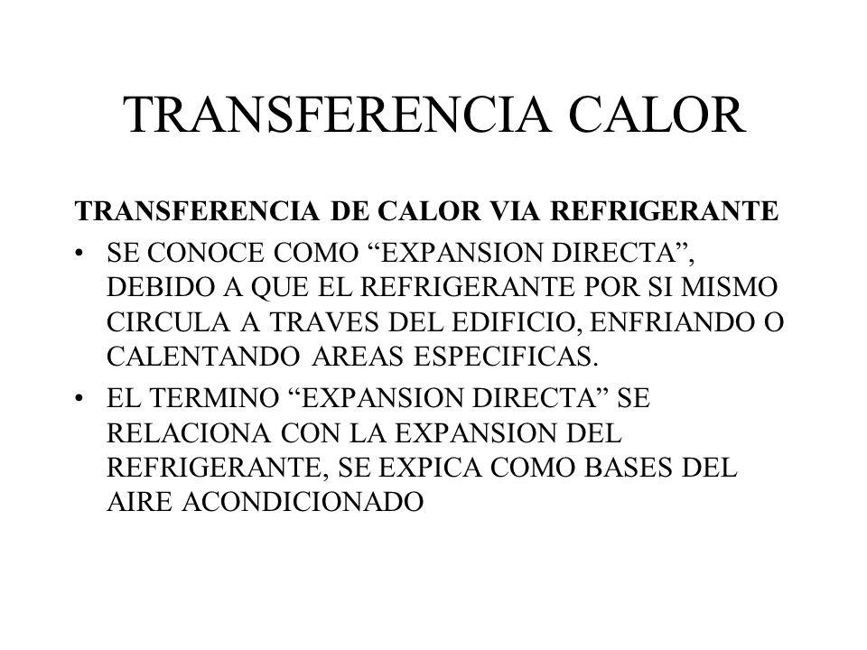 TRANSFERENCIA CALOR TRANSFERENCIA DE CALOR VIA REFRIGERANTE SE CONOCE COMO EXPANSION DIRECTA, DEBIDO A QUE EL REFRIGERANTE POR SI MISMO CIRCULA A TRAVES DEL EDIFICIO, ENFRIANDO O CALENTANDO AREAS ESPECIFICAS.