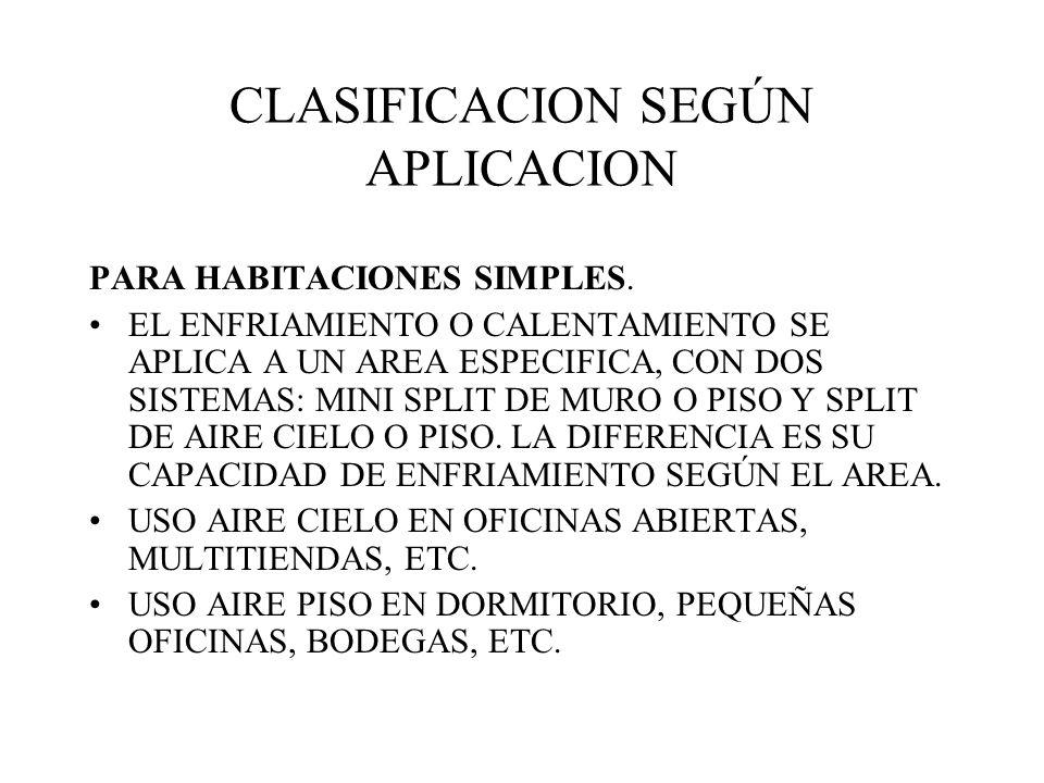 CLASIFICACION SEGÚN APLICACION PARA HABITACIONES SIMPLES.