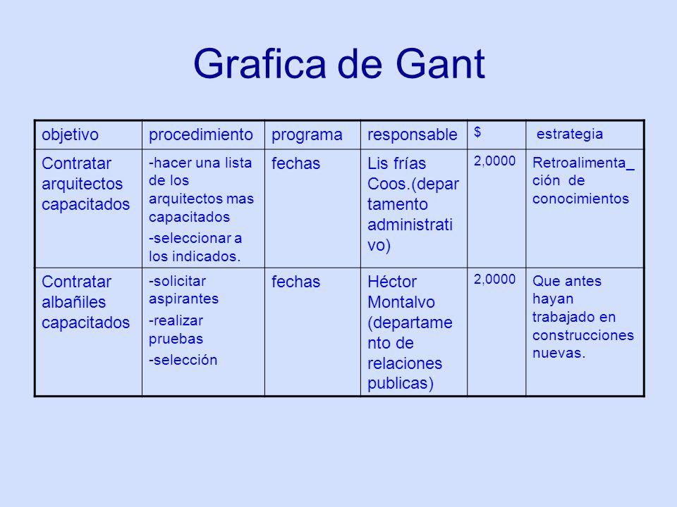 Grafica de Gant objetivoprocedimientoprogramaresponsable $ estrategia Contratar arquitectos capacitados -hacer una lista de los arquitectos mas capacitados -seleccionar a los indicados.