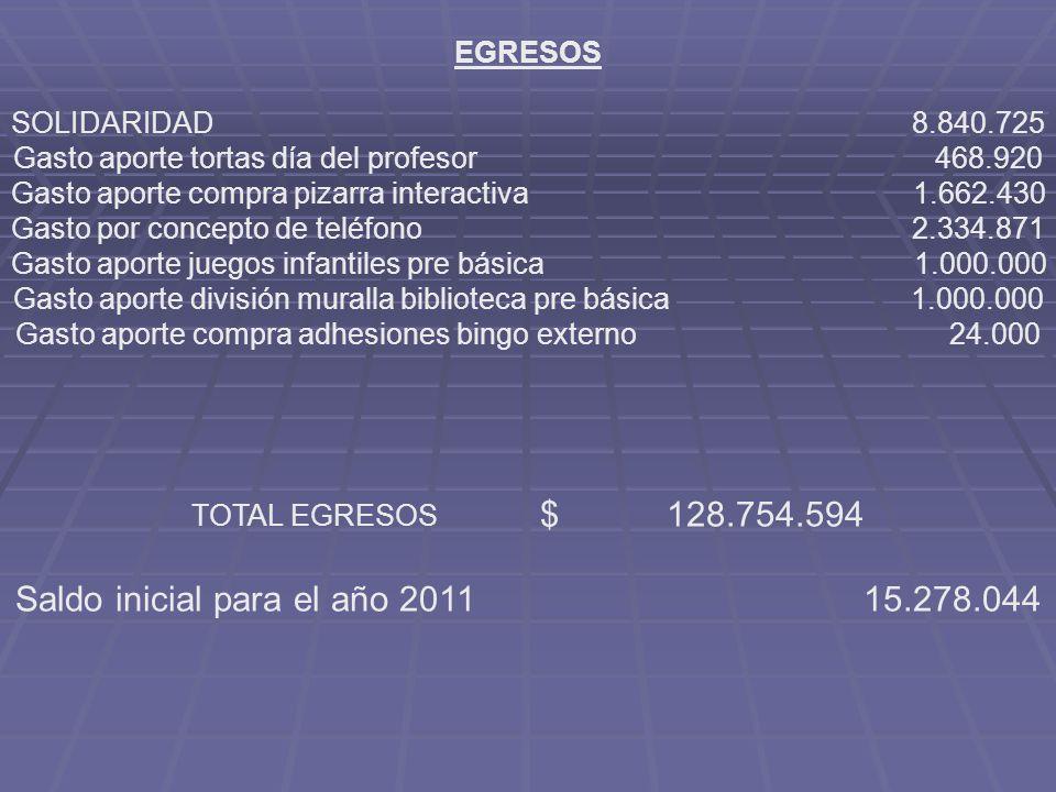 EGRESOS SOLIDARIDAD 8.840.725 Gasto aporte tortas día del profesor 468.920 Gasto aporte compra pizarra interactiva 1.662.430 Gasto por concepto de tel