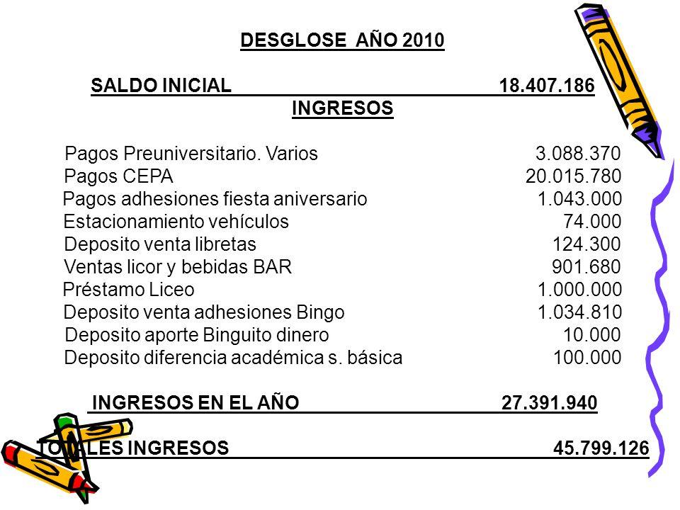 DESGLOSE AÑO 2010 SALDO INICIAL18.407.186 INGRESOS Pagos Preuniversitario.