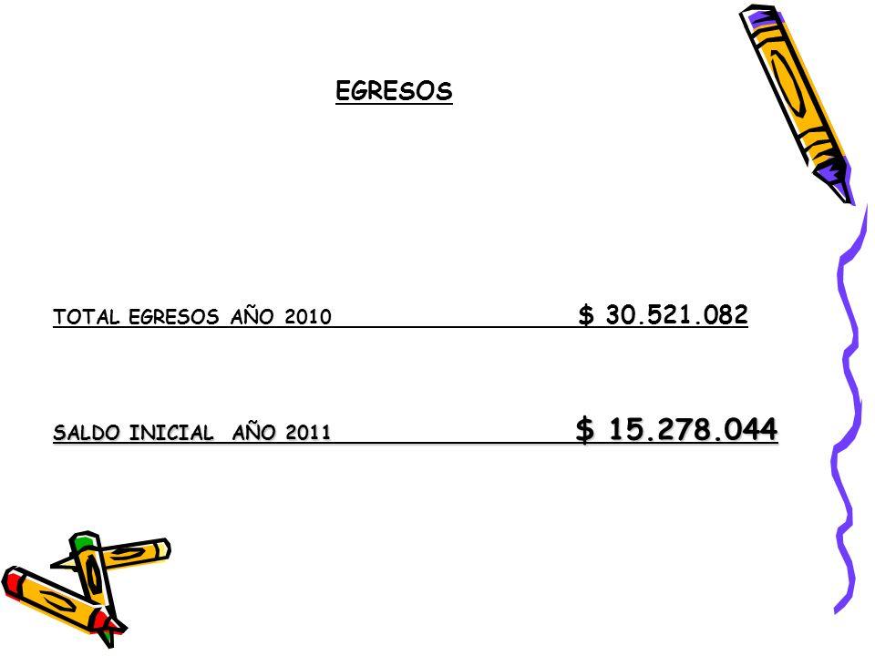 EGRESOS TOTAL EGRESOS AÑO 2010 $ 30.521.082 SALDO INICIAL AÑO 2011 $ 15.278.044