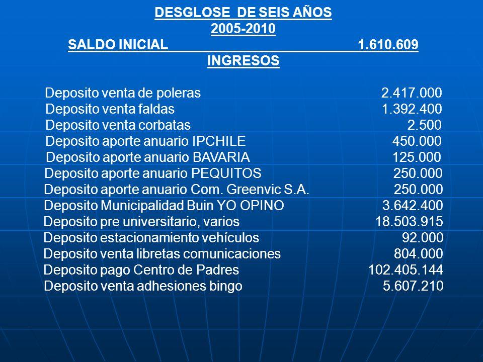 DESGLOSE DE SEIS AÑOS 2005-2010 SALDO INICIAL1.610.609 INGRESOS Deposito venta de poleras 2.417.000 Deposito venta faldas 1.392.400 Deposito venta cor