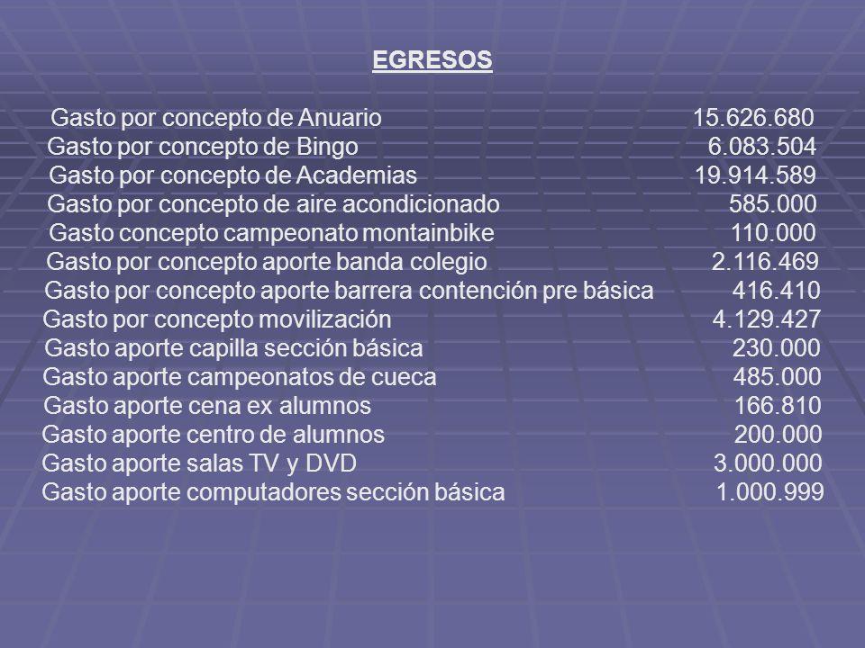 EGRESOS Gasto por concepto de Anuario 15.626.680 Gasto por concepto de Bingo 6.083.504 Gasto por concepto de Academias 19.914.589 Gasto por concepto d