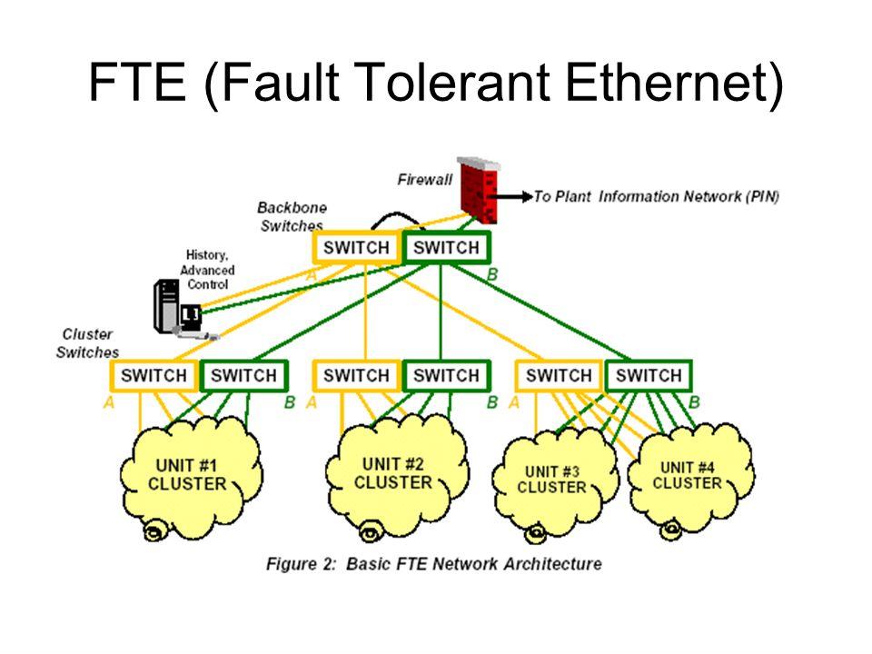 Una red FTE conecta clusters de nodos.