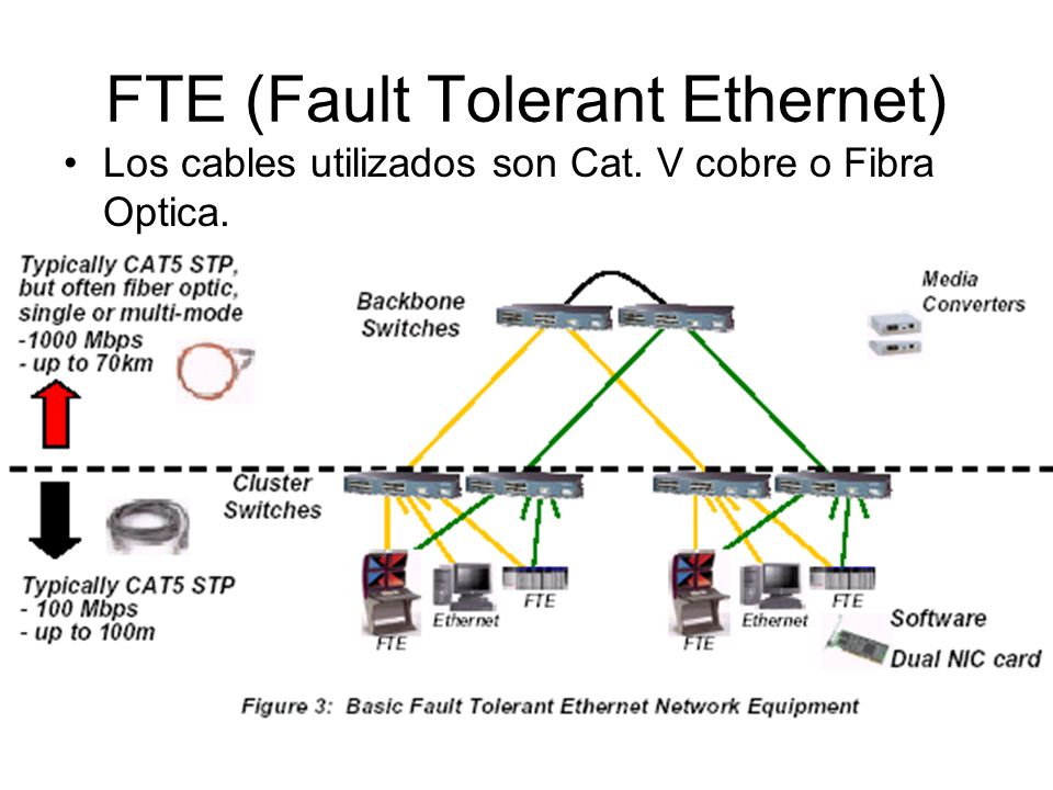 FTE (Fault Tolerant Ethernet) Los cables utilizados son Cat. V cobre o Fibra Optica.