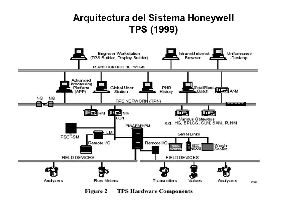Conceptos Utilizados en TPS GUS: Global User Station PHD: Process Historic database APP: Application Process Platform TPN : TPS Network Antigua LCN ( Local Control Network).