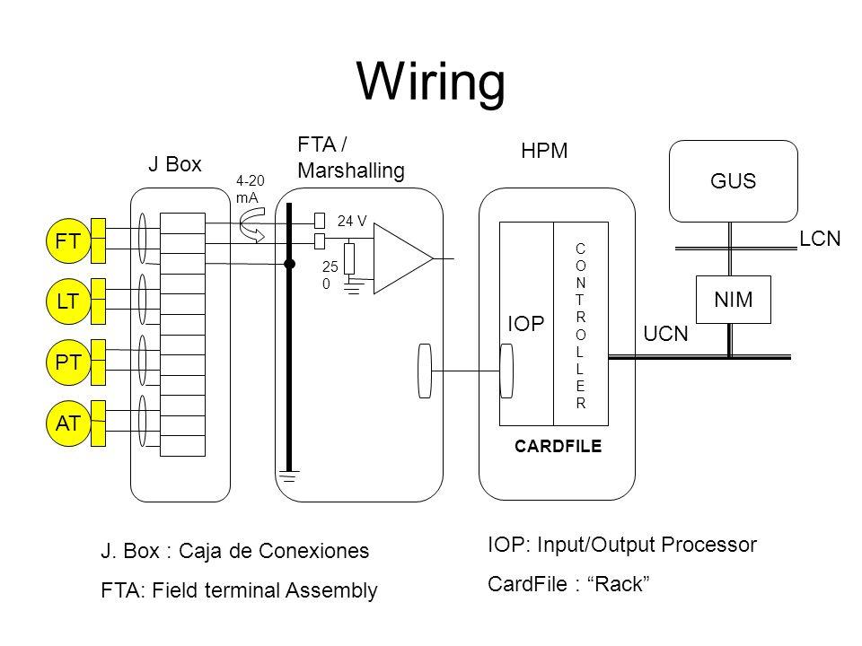 Wiring FT PT AT LT 24 V 25 0 4-20 mA J Box FTA / Marshalling IOP CONTROLLERCONTROLLER HPM NIM UCN GUS LCN CARDFILE J. Box : Caja de Conexiones FTA: Fi