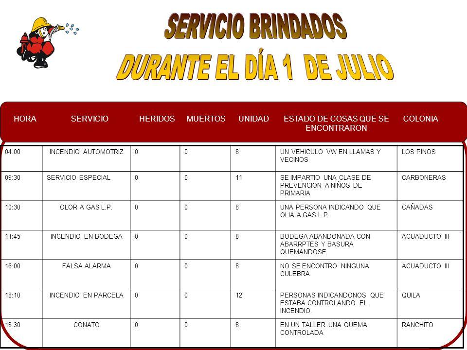 HORASERVICIOHERIDOSMUERTOSUNIDADESTADO DE COSAS QUE SE ENCONTRARON COLONIA 04:00INCENDIO AUTOMOTRIZ008UN VEHICULO VW EN LLAMAS Y VECINOS LOS PINOS 09:30SERVICIO ESPECIAL0011SE IMPARTIO UNA CLASE DE PREVENCION A NIÑOS DE PRIMARIA CARBONERAS 10:30OLOR A GAS L.P.008UNA PERSONA INDICANDO QUE OLIA A GAS L.P.