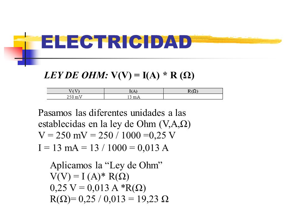 ELECTRICIDAD LEY DE OHM: V(V) = I(A) * R (Ω) Pasamos las diferentes unidades a las establecidas en la ley de Ohm (V,A,Ω) V = 250 mV = 250 / 1000 =0,25