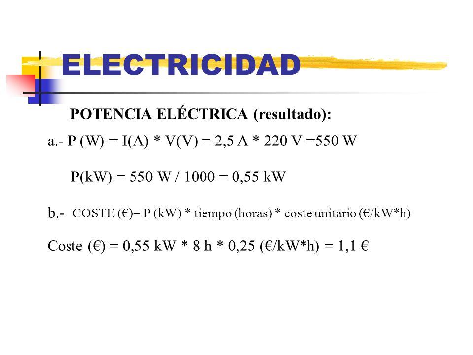 ELECTRICIDAD POTENCIA ELÉCTRICA (resultado): a.- P (W) = I(A) * V(V) = 2,5 A * 220 V =550 W P(kW) = 550 W / 1000 = 0,55 kW b.- COSTE ()= P (kW) * tiem