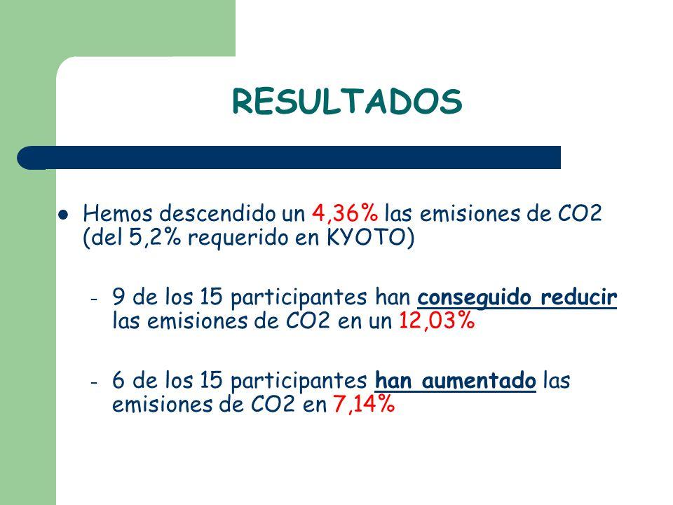 RESULTADOS Hemos descendido un 4,36% las emisiones de CO2 (del 5,2% requerido en KYOTO) – 9 de los 15 participantes han conseguido reducir las emision