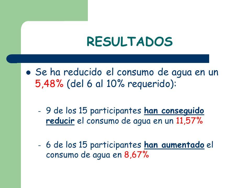 RESULTADOS Se ha reducido el consumo de agua en un 5,48% (del 6 al 10% requerido): – 9 de los 15 participantes han conseguido reducir el consumo de ag