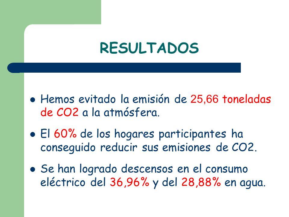 RESULTADOS Hemos evitado la emisión de 25,66 toneladas de CO2 a la atmósfera. El 60% de los hogares participantes ha conseguido reducir sus emisiones
