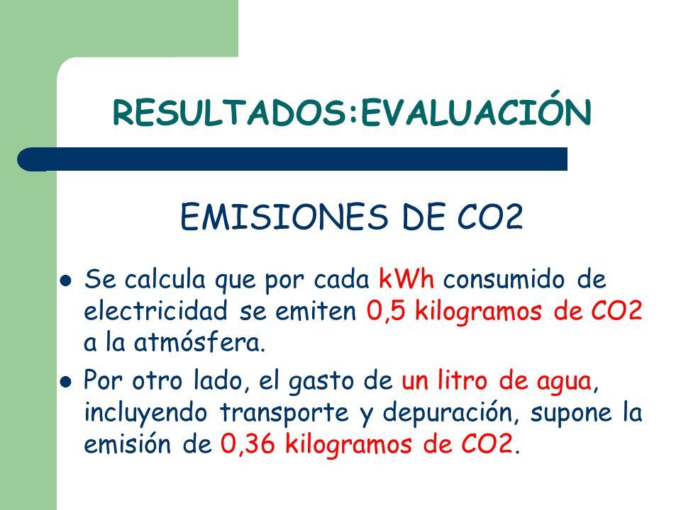 RESULTADOS:EVALUACIÓN EMISIONES DE CO2 Se calcula que por cada kWh consumido de electricidad se emiten 0,5 kilogramos de CO2 a la atmósfera. Por otro