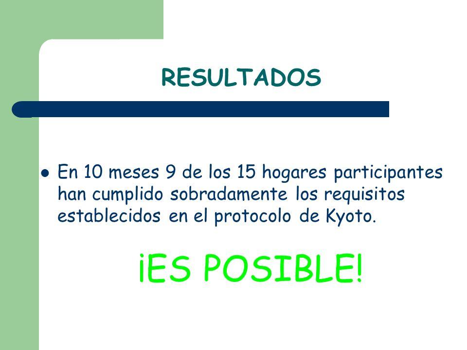 RESULTADOS En 10 meses 9 de los 15 hogares participantes han cumplido sobradamente los requisitos establecidos en el protocolo de Kyoto. ¡ES POSIBLE!