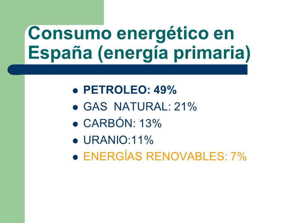 Consumo energético en España (energía primaria) PETROLEO: 49% GAS NATURAL: 21% CARBÓN: 13% URANIO:11% ENERGÍAS RENOVABLES: 7%