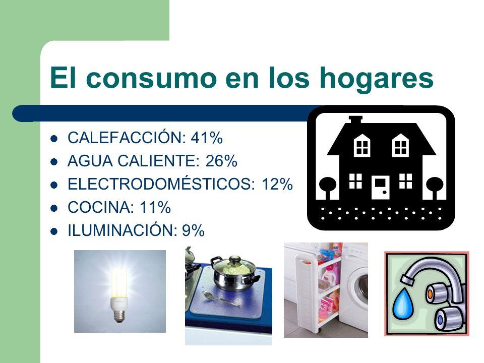 El consumo en los hogares CALEFACCIÓN: 41% AGUA CALIENTE: 26% ELECTRODOMÉSTICOS: 12% COCINA: 11% ILUMINACIÓN: 9%