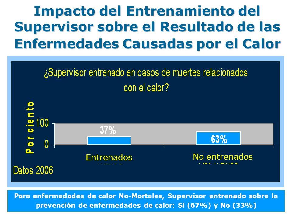 Para enfermedades de calor No-Mortales, Supervisor entrenado sobre la prevención de enfermedades de calor: Sí (67%) y No (33%) Impacto del Entrenamiento del Supervisor sobre el Resultado de las Enfermedades Causadas por el Calor Entrenados No entrenados
