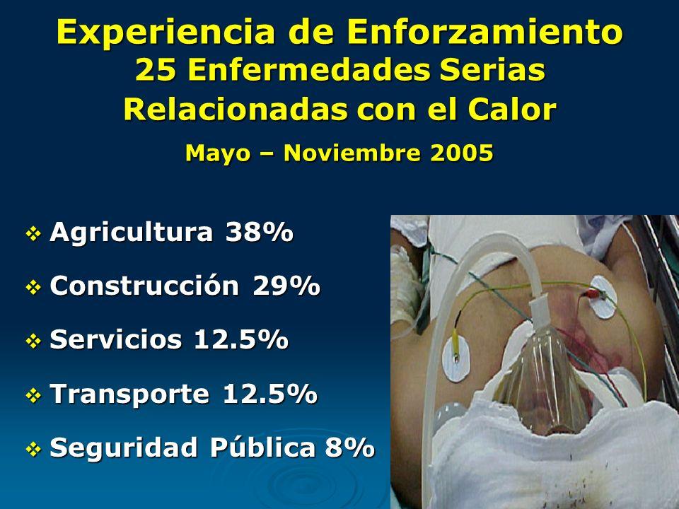 Experiencia de Enforzamiento 25 Enfermedades Serias Relacionadas con el Calor Mayo – Noviembre 2005 Agricultura 38% Agricultura 38% Construcción 29% Construcción 29% Servicios 12.5% Servicios 12.5% Transporte 12.5% Transporte 12.5% Seguridad Pública 8% Seguridad Pública 8%