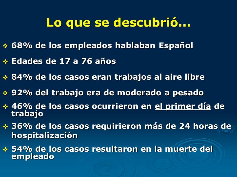 Lo que se descubrió... 68% de los empleados hablaban Español 68% de los empleados hablaban Español Edades de 17 a 76 años Edades de 17 a 76 años 84% d