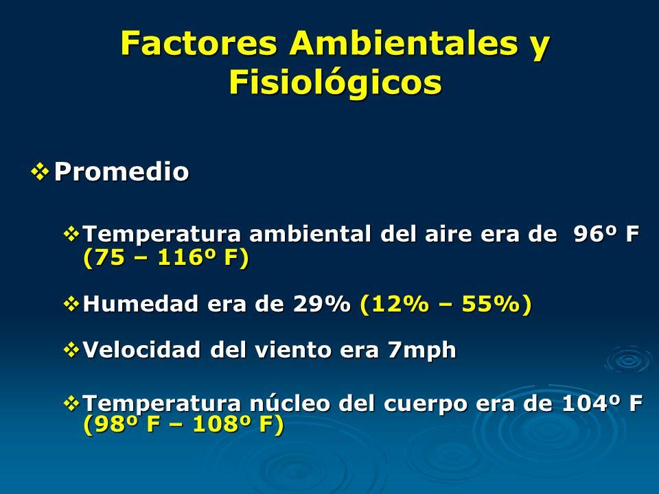 Factores Ambientales y Fisiológicos Promedio Promedio Temperatura ambiental del aire era de 96º F (75 – 116º F) Temperatura ambiental del aire era de 96º F (75 – 116º F) Humedad era de 29% (12% – 55%) Humedad era de 29% (12% – 55%) Velocidad del viento era 7mph Velocidad del viento era 7mph Temperatura núcleo del cuerpo era de 104º F (98º F – 108º F) Temperatura núcleo del cuerpo era de 104º F (98º F – 108º F)