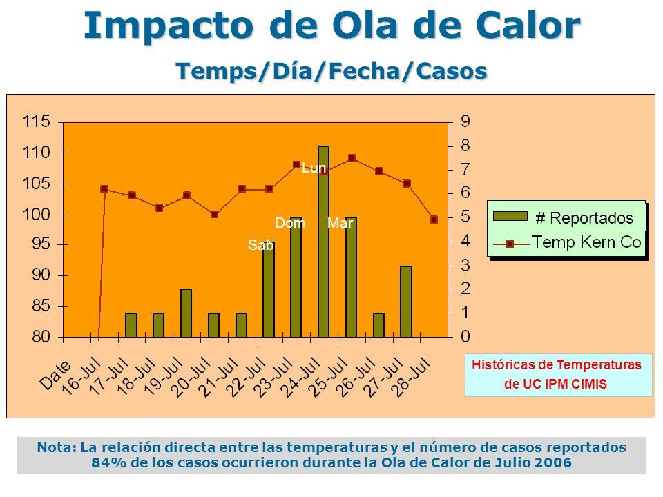 Impacto de Ola de Calor Temps/Día/Fecha/Casos Sab Lun MarDom Nota: La relación directa entre las temperaturas y el número de casos reportados 84% de los casos ocurrieron durante la Ola de Calor de Julio 2006 Históricas de Temperaturas de UC IPM CIMIS # Reportados