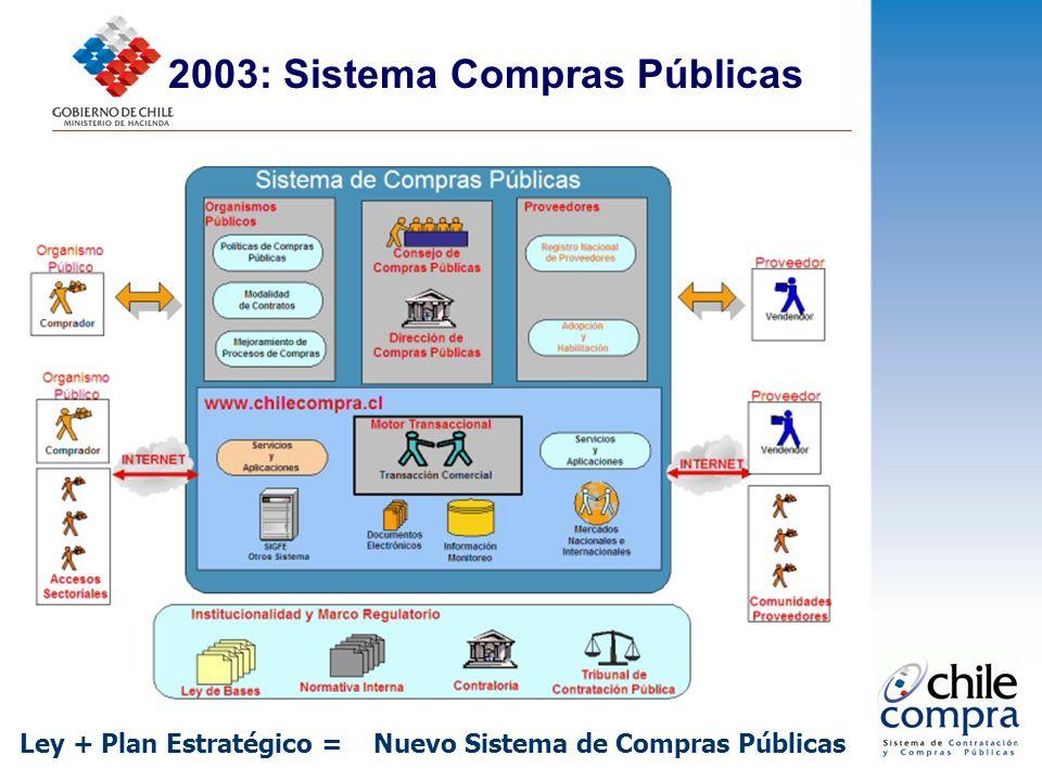 2003: Sistema Compras Públicas Ley + Plan Estratégico = Nuevo Sistema de Compras Públicas