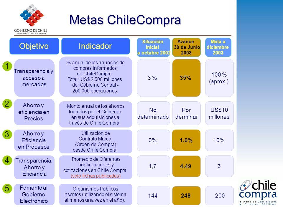 Metas ChileCompra Objetivo 1 Transparencia y acceso a mercados Indicador Situación inicial a octubre 2002 Meta a diciembre 2003 Avance 30 de Junio 2003 % anual de los anuncios de compras informados en ChileCompra.