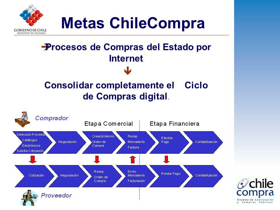 Procesos de Compras del Estado por Internet Consolidar completamente el Ciclo de Compras digital. Metas ChileCompra