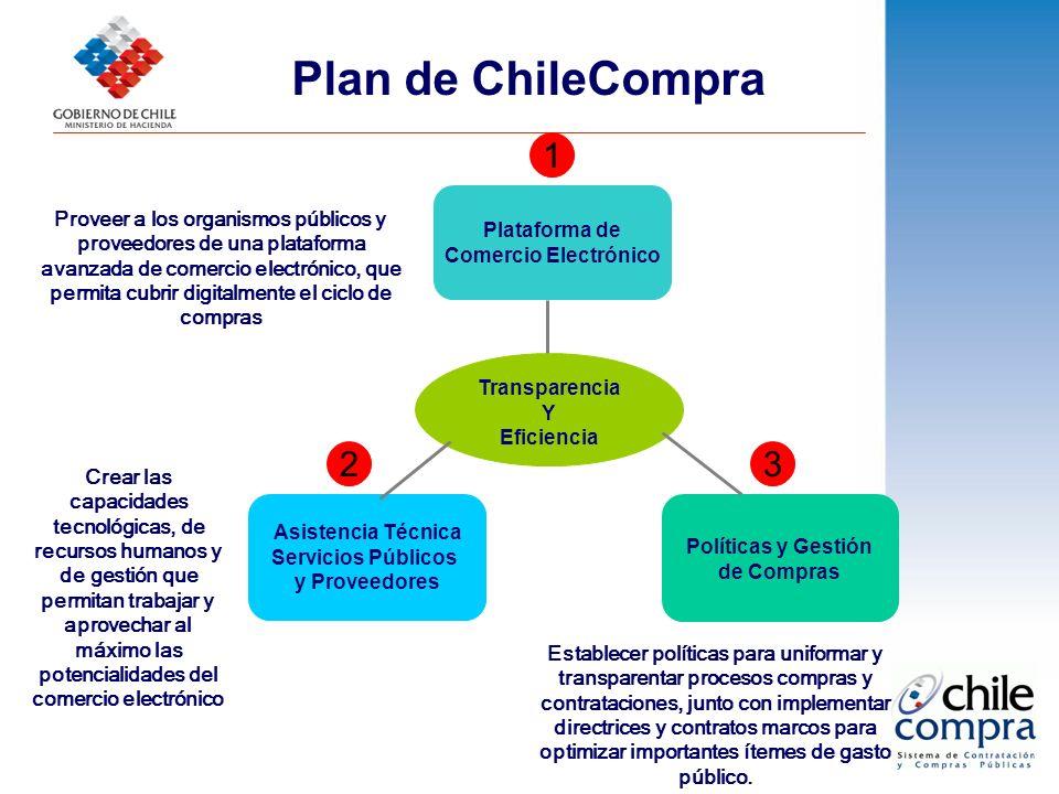 1 23 Asistencia Técnica Servicios Públicos y Proveedores Políticas y Gestión de Compras Transparencia Y Eficiencia Plataforma de Comercio Electrónico