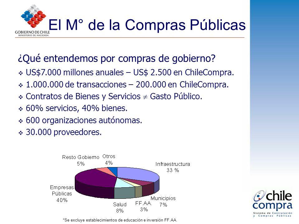 El M° de la Compras Públicas ¿Qué entendemos por compras de gobierno? US$7.000 millones anuales – US$ 2.500 en ChileCompra. 1.000.000 de transacciones