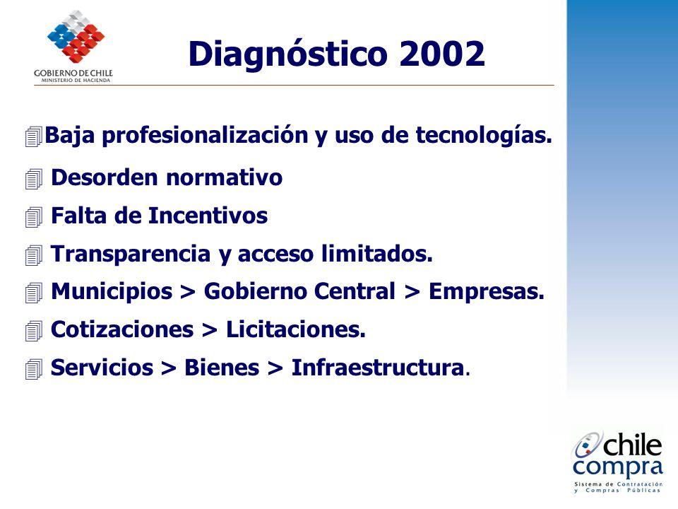 Diagnóstico 2002 4Baja profesionalización y uso de tecnologías. 4 Desorden normativo 4 Falta de Incentivos 4 Transparencia y acceso limitados. 4 Munic