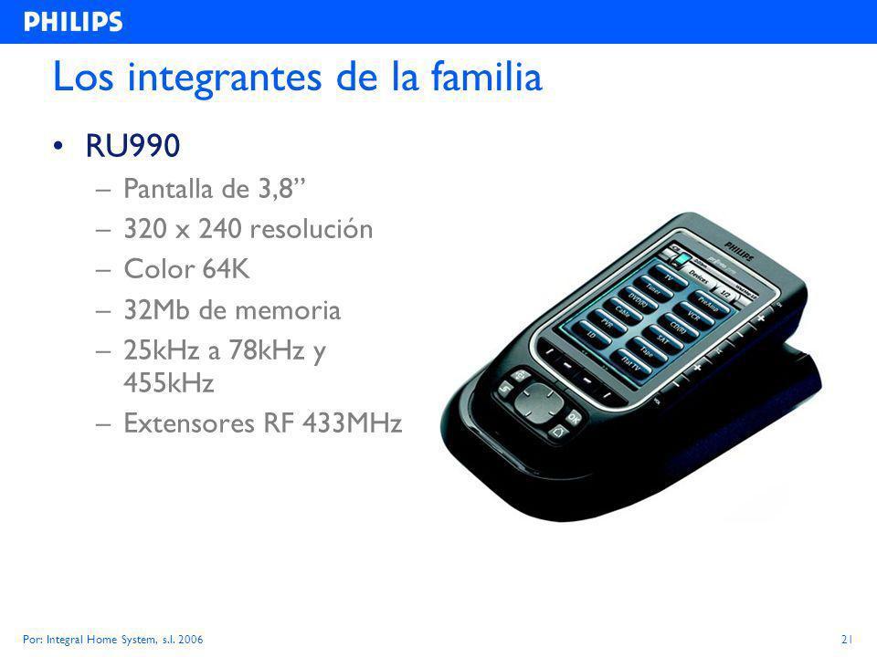 Por: Integral Home System, s.l.