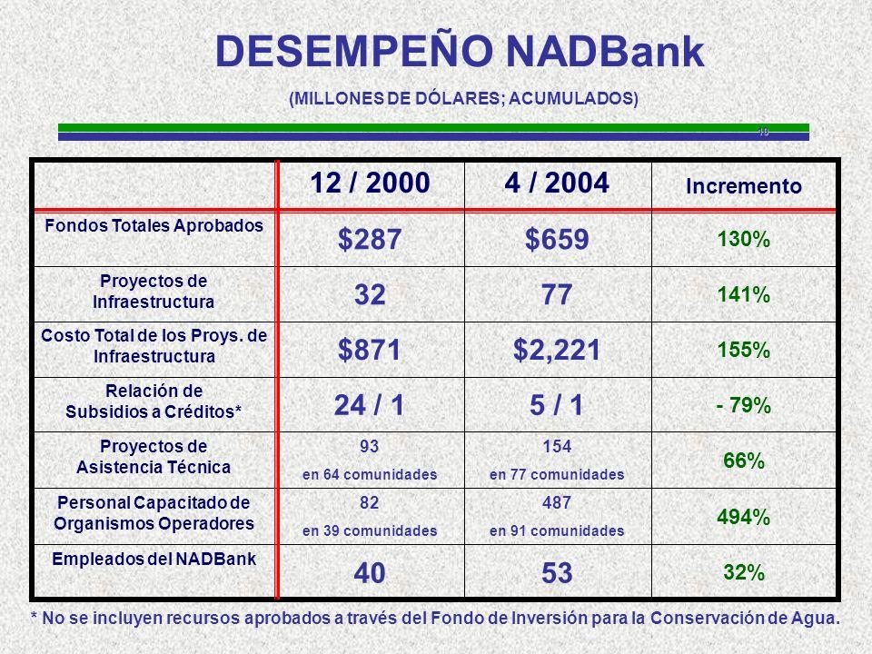 10 DESEMPEÑO NADBank (MILLONES DE DÓLARES; ACUMULADOS) 32% 5340 Empleados del NADBank 494% 487 en 91 comunidades 82 en 39 comunidades Personal Capacitado de Organismos Operadores 66% 154 en 77 comunidades 93 en 64 comunidades Proyectos de Asistencia Técnica - 79% 5 / 124 / 1 Relación de Subsidios a Créditos* 155% $2,221$871 Costo Total de los Proys.